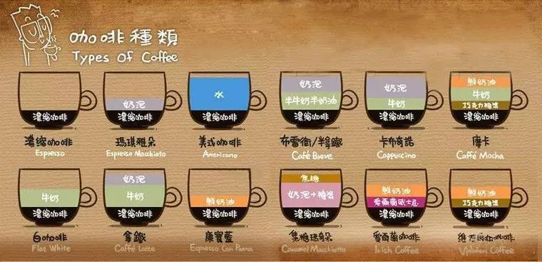 家用咖啡机选购建议