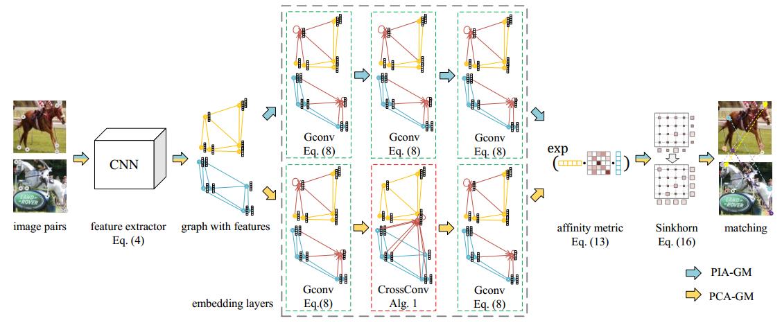 ICCV2019 Oral论文:基于图嵌入的深度图匹配(已经开源)