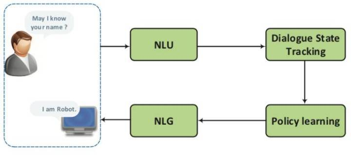 对话系统综述:新进展新前沿