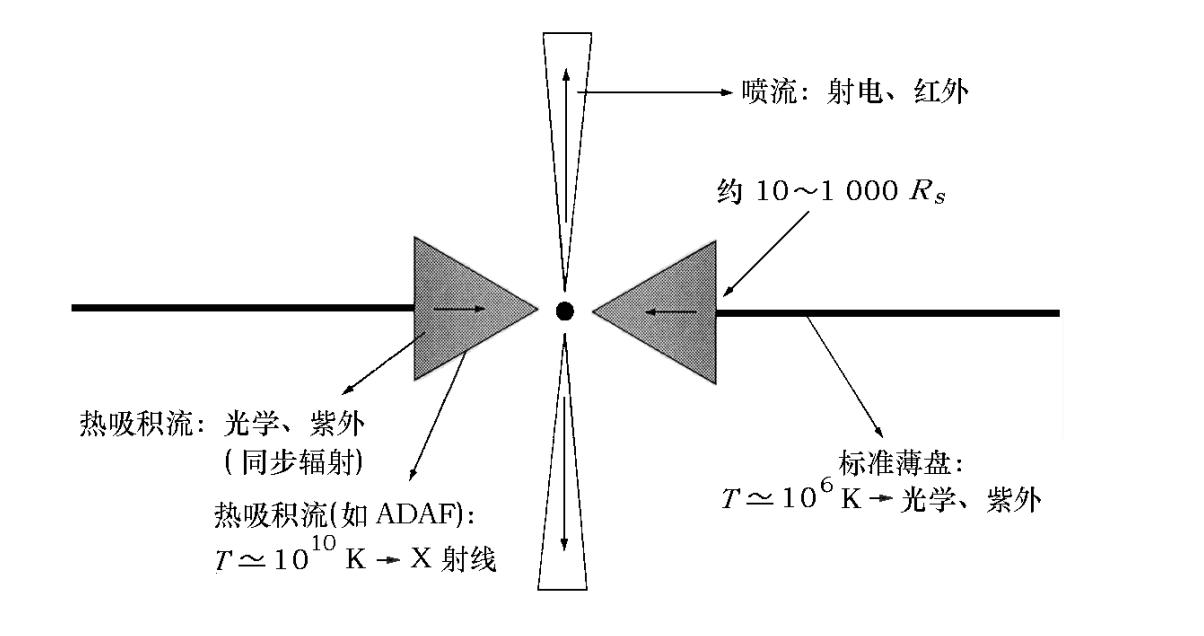 Note:ADAF模型在低光度活动星系核中的应用