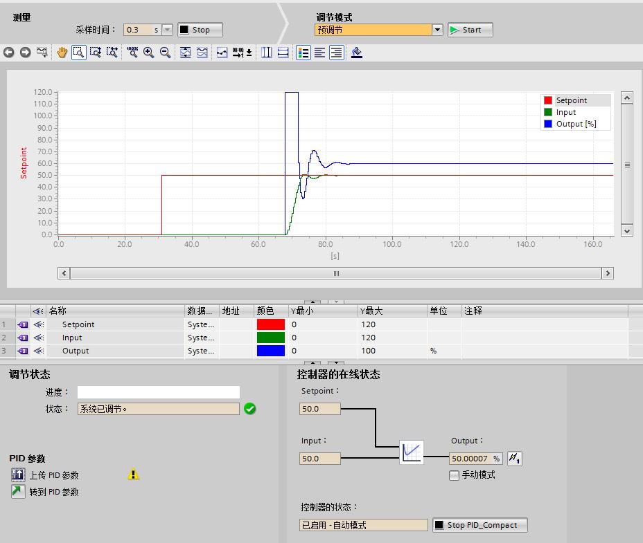 控制系统PID调节器参数整定设计_如何高效地调整PID参数? - 知乎