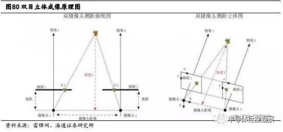 灰阶立体成像_iPhone8的3D摄像头革命,谁将受益?|半导体行业观察 - 知乎